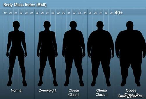 Индекс массы тела превышает 40