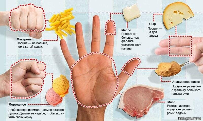 схема диеты руки