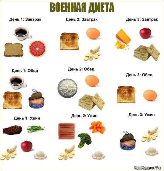 Схема военной диеты на 3 дня