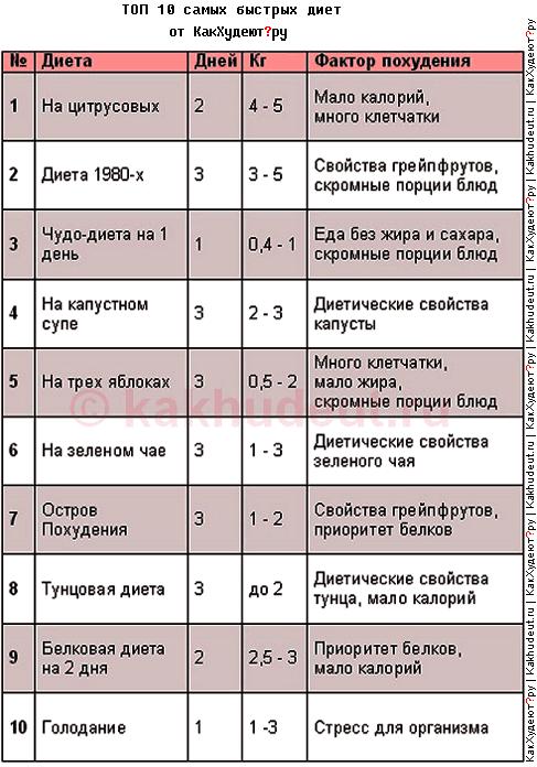 10 самых быстрых диет от kakHudeut.ru